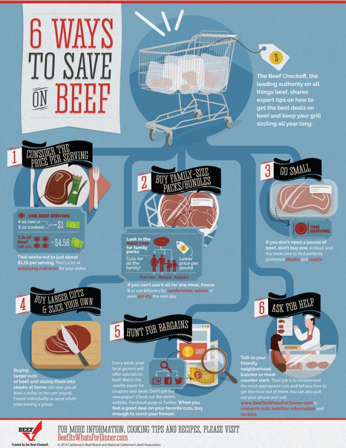 how-to-save-money-on-beef-e1413907039596